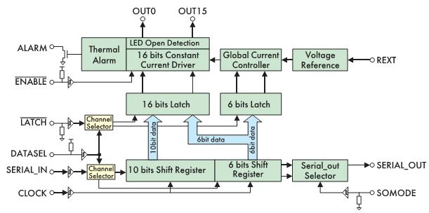 Рис. 7. Структурная схема драйвера DM133