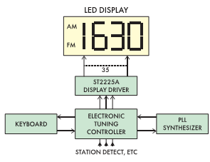 Рис. 9. Типовая схема включения ST2225A