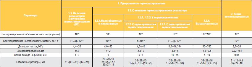 Основные параметры высокостабильных кварцевых генераторов АО «МОРИОН»
