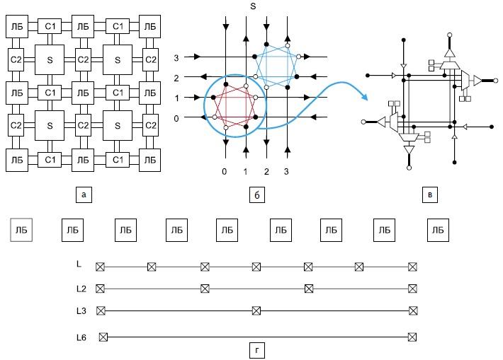 а) Основные функциональные блоки ПЛИС  б) коммутация двух пар разнонаправленных межсоединений в) принцип коммутации;  г) принцип сегментации межсоединений