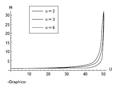 Зависимость коэффициента лавинного умножения M от напряжения на коллекторном переходе U для разных n