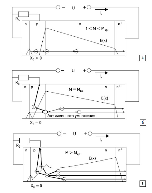 Физика работы ЛТОООЗ структуры n+-p-n-n+