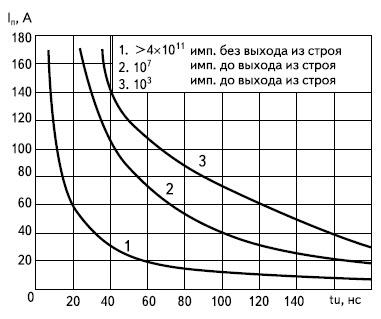 Зависимость амплитуды разрядного тока от длительности импульса при разном максимальном числе импульсов