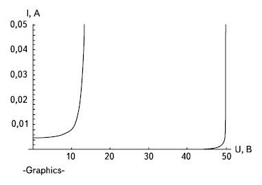 ВАХ для схемы включения транзистора «коллектор – база» (правая кривая) и «коллектор – эмиттер с обрывом базы»