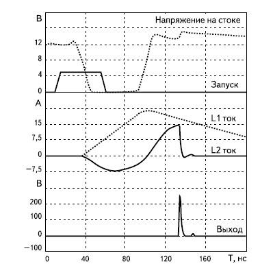 Временные диаграммы работы генератора, изображенного на рис. 26