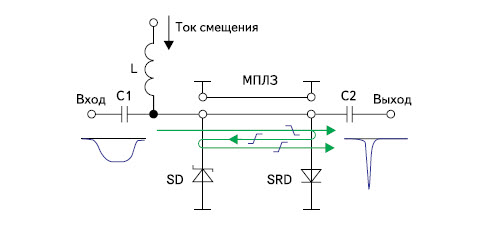 Формирователь субнаносекундных импульсов на основе линии задержки, диода Шоттки SD и дрейфового диода с резким восстановлением SRD