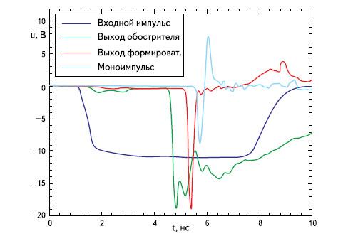 Формы сигналов в разных точках формирователя, изображенного на рис. 27