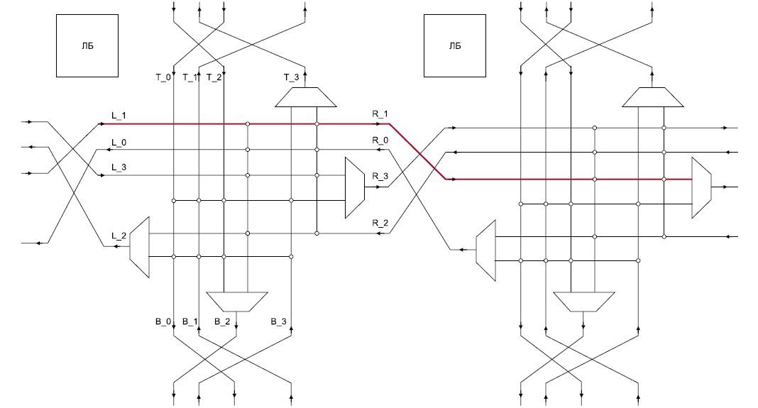L2-маршрутизатор, коммутирующий две пары разнонаправленных межсоединений в горизонтальном и вертикальном направлениях