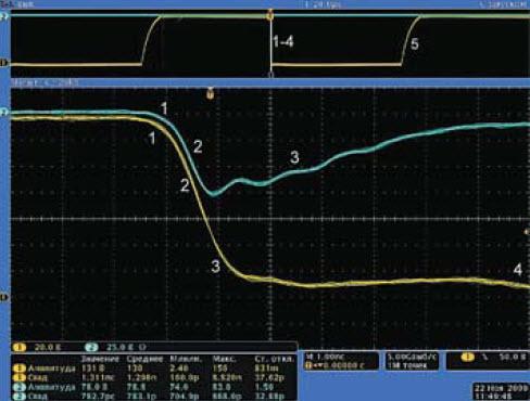 Осциллограммы импульсов напряжения на коллекторе лавинного транзистора и при сопротивлении нагрузки Rн = 50 Ом релаксатора, изображенного на рис. 4