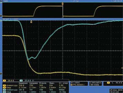 Осциллограммы импульсов напряжения на коллекторе высоковольтного транзистора и при сопротивлении нагрузки Rн = 50 Ом релаксатора, изображенного на рис. 4
