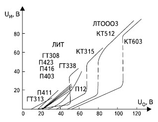 Зависимость амплитуды импульсов релаксатора от напряжения Eк у разных типов транзисторов
