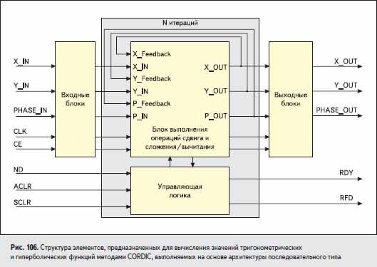 Структура элементов, предназначенных для вычисления значений тригонометрических и гиперболических функций методами CORDIC, выполняемых на основе архитектуры последовательного типа