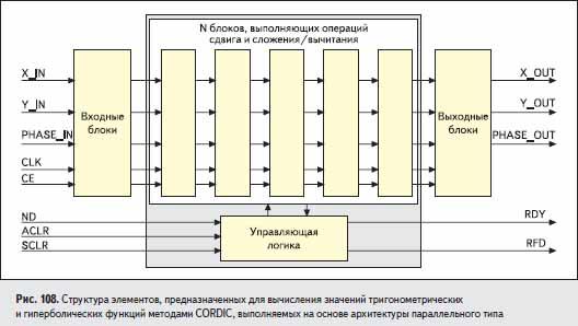 Структура элементов, предназначенных для вычисления значений тригонометрических и гиперболических функций методами CORDIC