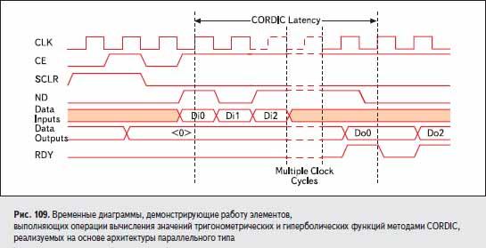 Временные диаграммы, демонстрирующие работу элементов