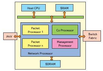 Блок-схема сетевого процессора
