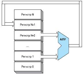 Блок-схема процессора на основе регистров