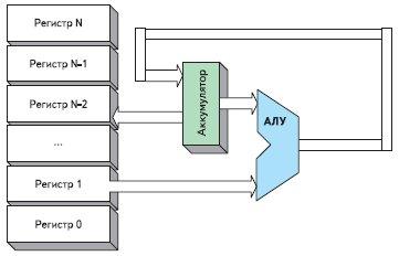 Блок-схема процессора на основе аккумулятора