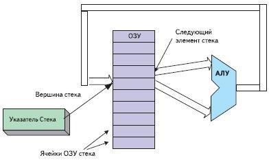 Блок-схема процессора на основе стека
