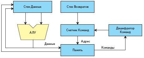 Блок-схема процессора с двумя стеками