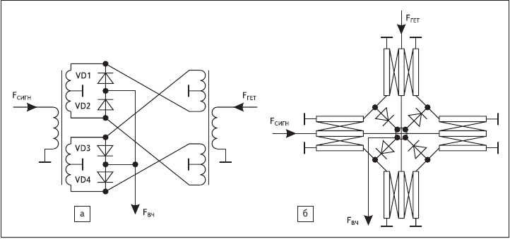 Рис. 4. Звездообразная схема: а) эквивалентная схема; б) пример реализации в диапазоне СВЧ