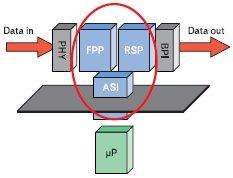 Блок-схема сетевого процессора фирмы Agere