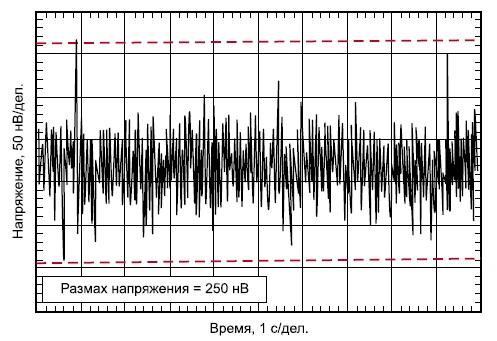 Шум операционного усилителя OPAx188