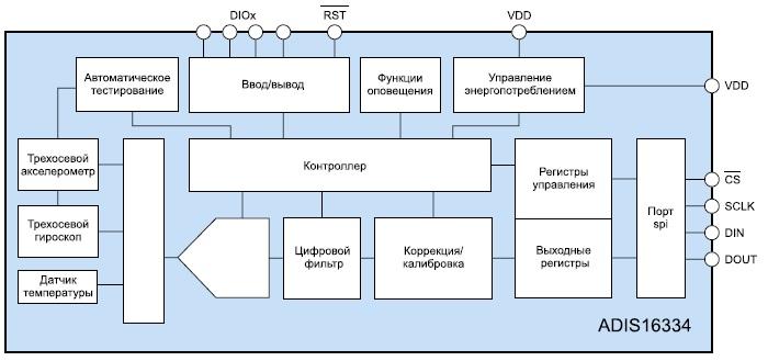 Устройство измерения параметров движения