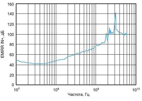 Зависимость коэффициента ослабления электромагнитных помех