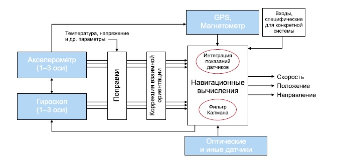 Инерциальная навигационная система