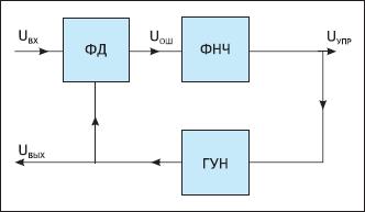 Упрощенная структурная схема устройства фазовой автоподстройки частоты