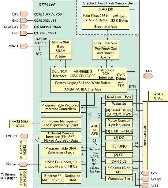 Рис. 1. Функциональная блок-схема семейства микроконтроллеров STR91xF
