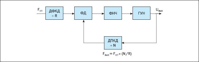 Упрощенная структурная схема синтезатора частоты
