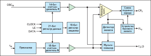 Функциональная схема ИСЧ с ФАПЧ серии LMX2306/16/26