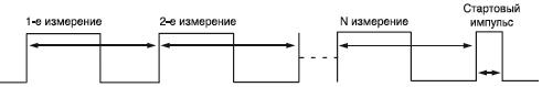 Рис. 4. Диаграмма выходного сигнала с последнего датчика при шлейфовом подключении
