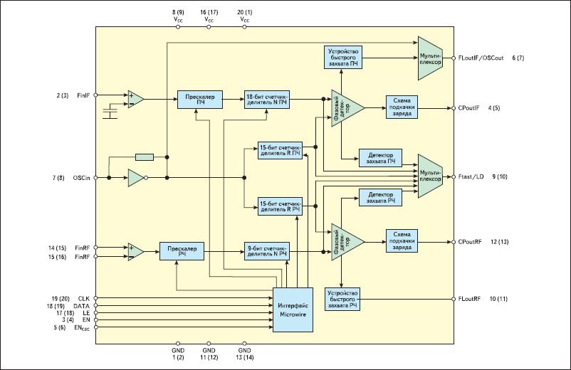 Функциональная схема ИСЧ с ФАПЧ серии LMX2430/33/34