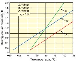 Рис. 5. Диаграмма диапазонов измерения температуры датчиками TMP35, TMP36 и TMP37