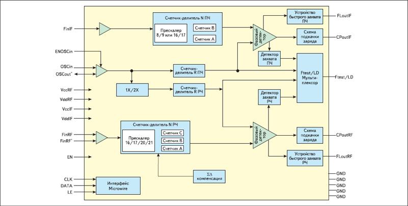 Функциональная схема ИСЧ с ФАПЧ серии LMX2470/71