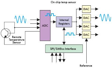 Рис. 6. Температурные датчики серии ADT751х