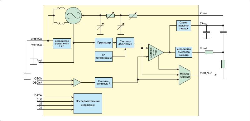 Функциональная схема ИСЧ с ФАПЧ и встроенным ГУН LMX2531