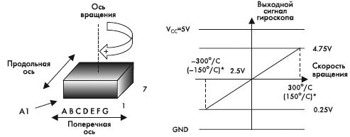 Рис. 7. График выходного сигнала гироскопов ADXRS150 и ADXRS300.(* – диапазон измерений ADXRS150)