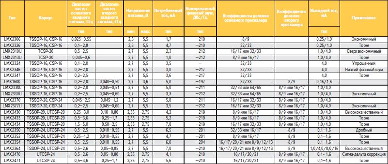 Основные параметры интегральных РСЧ National Semiconductor