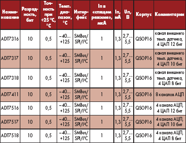 Таблица 1. Температурные датчики Analog Devices