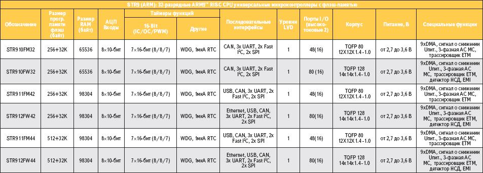 Таблица 1. Основные характеристики нового семейства микроконтроллеров STR9 компании ST