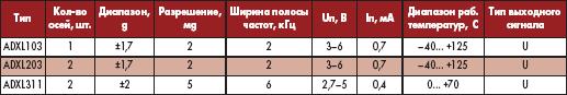 Таблица 2. Акселерометры Analog Devices