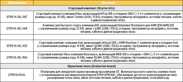 Таблица 2. Перечень рекомендуемых компанией ST отладочных средств