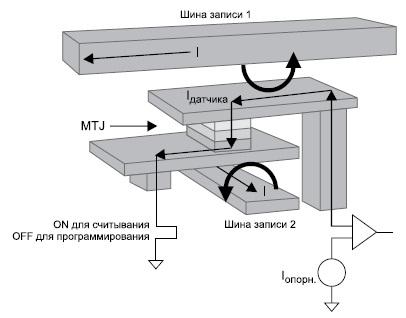 Ячейка памяти MRAM