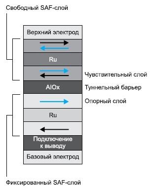 Материал MTJ, используемый дляToggle MRAM