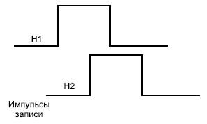 Последовательность импульсов тока