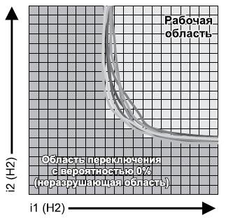 Область переключения длямикросхемы объемом 4 Мбит