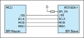 Схема включения W3150A+ по SPI